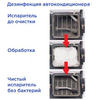 антибактериальная обработка испарителя кондиционера автомобиля